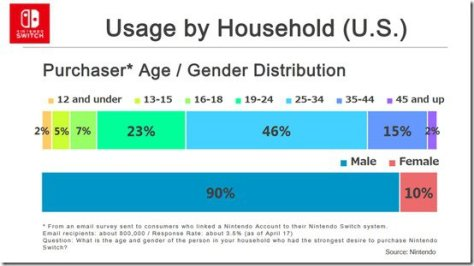 Nintendo Switch Age/Gender Demographics